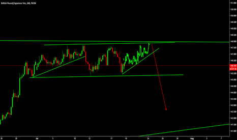 GBPJPY: Short from the top again
