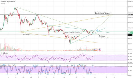 BTCUSD: Bitcoin promising rise with 2 patterns at same time. TP-$17100