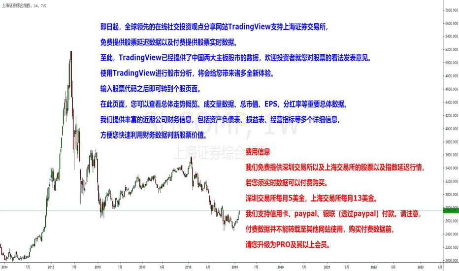 SHCOMP: TradingView现支持上海证券交易所