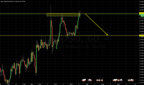 NZDUSD: Taking a short ride