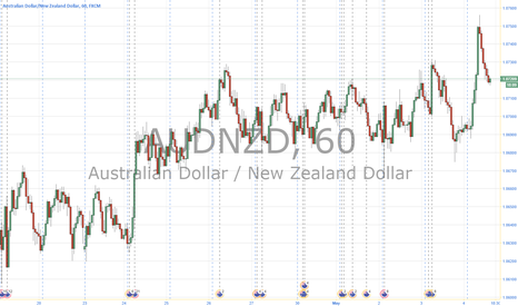 AUDNZD: AN long