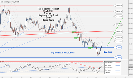 CHFJPY: There is a good opportunity to buy in CHFJPY