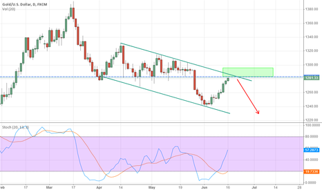 XAUUSD: XAUUSD Ready to short ?
