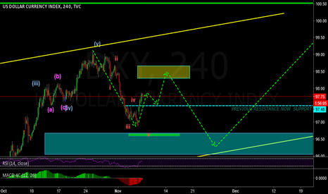 DXY: 4h breakdown of DXY dollar index
