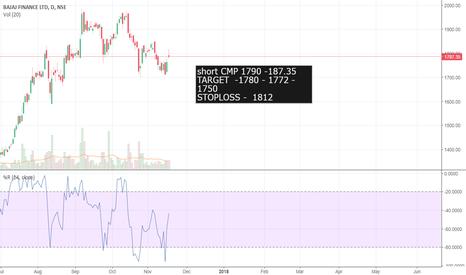 BAJFINANCE: short | sell