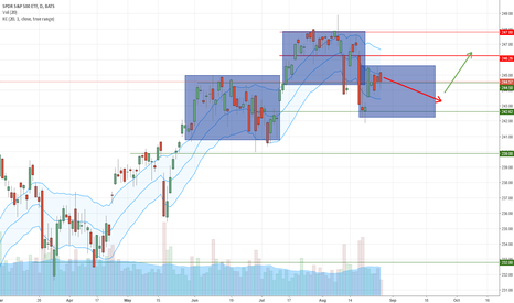 SPY: SPY Bearish Consolidation