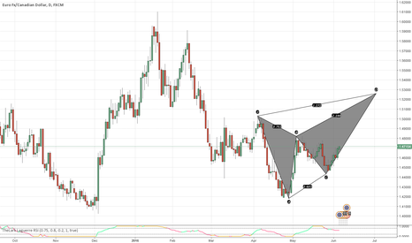 EURCAD: EURCAD POSSIBLE PATTERN