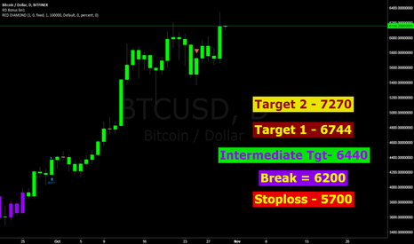 BTCUSD: BTC .. a possible relaunch.