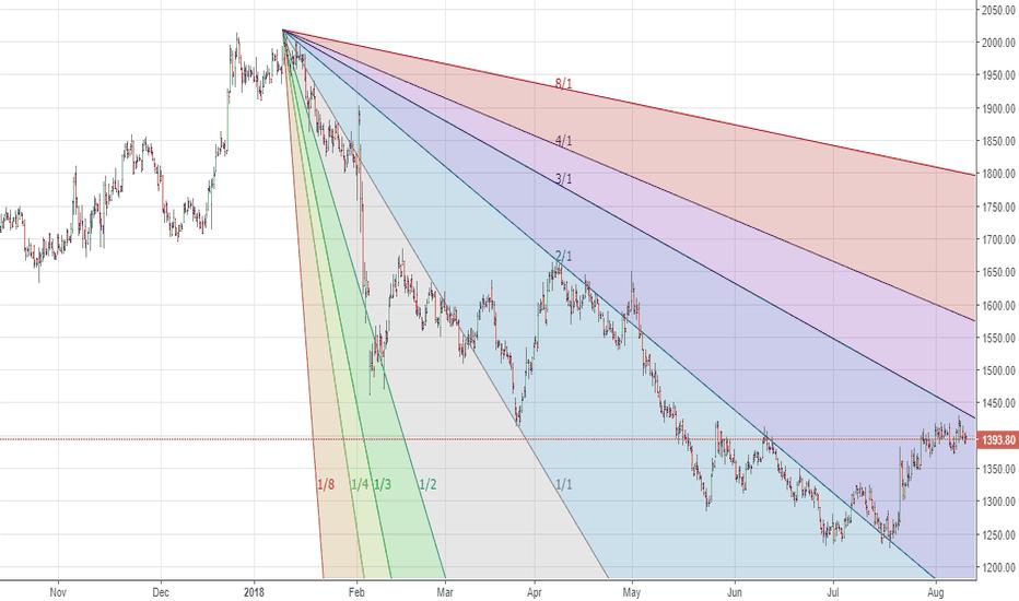 CEATLTD: Ceat - 2 hr - No trade -Resistance around 1430-1440 Zone.