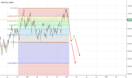 USDCHF: Double Top on USDCHF