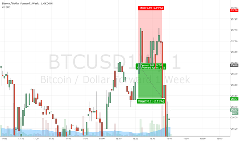 BTCUSD1W: My second successful trade