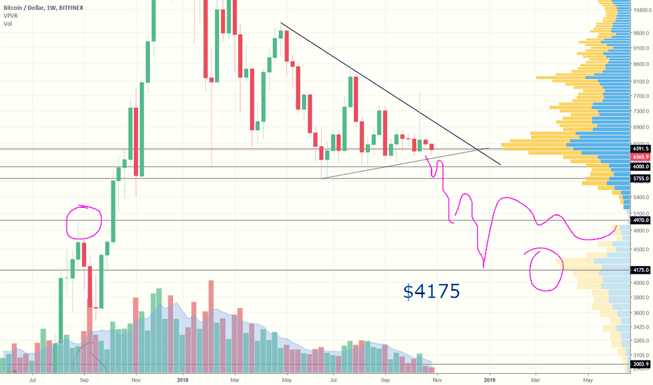 BTCUSD: What you NEED to Know about BITCOIN. It Will Shock You