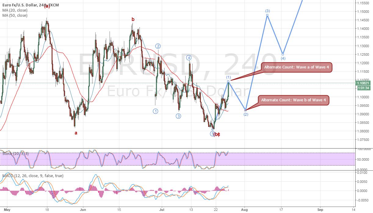 EURUSD potential corrective move.