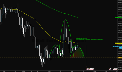 GBPUSD: Possible h&s forming - GBPUSD