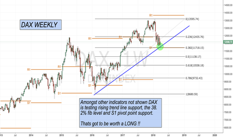 DAX: Dax testing multiple support !!