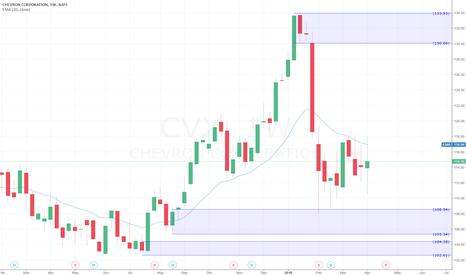 CVX: CHEVRON shares Buy Idea