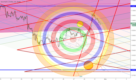 EURUSD: Nice Circular Referral to EURUSD