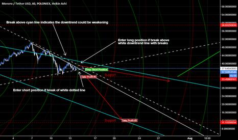 XMRUSDT: Monero is slipping [Market Geometry/EW]