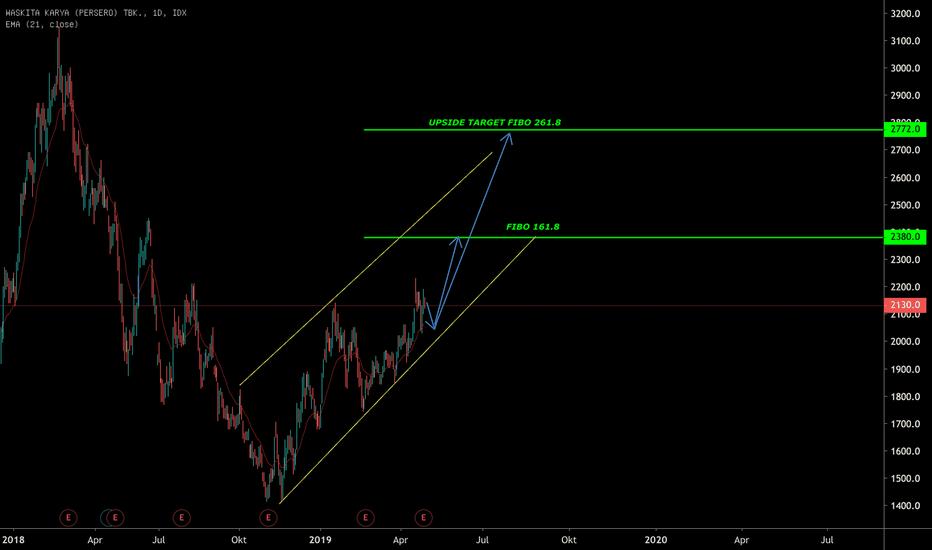 Chart dan Harga Saham WSKT — IDX:WSKT — TradingView