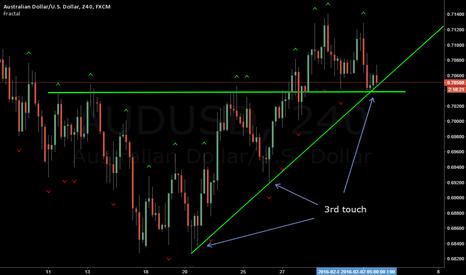 AUDUSD: AUS/USD 3rd Touch