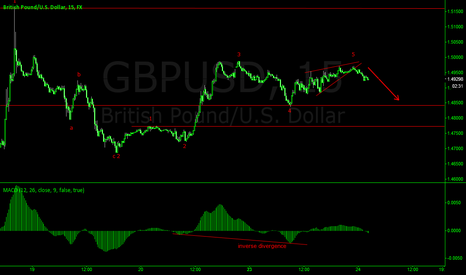 GBPUSD: GBPUSD SHORT OVERNIGHT SESSIONS