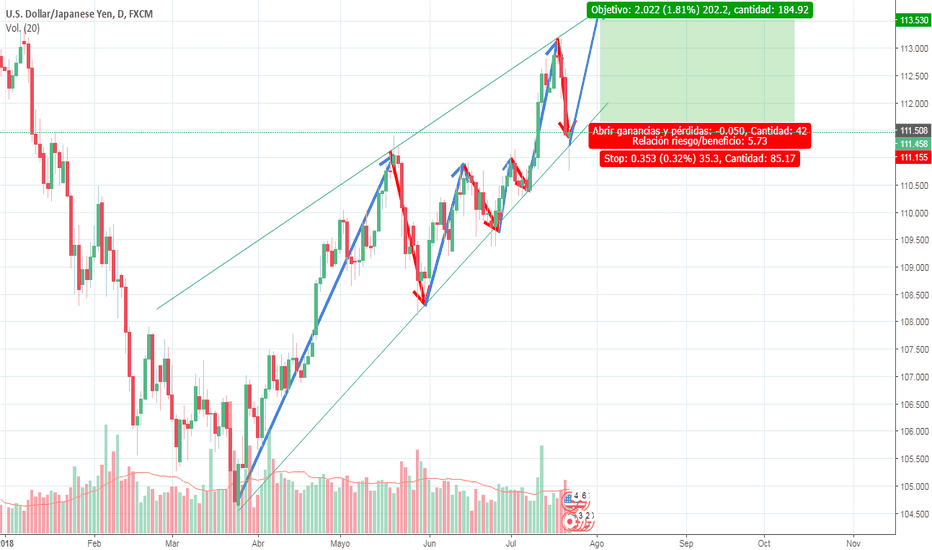 USDJPY: trayectoria de USD/JPY
