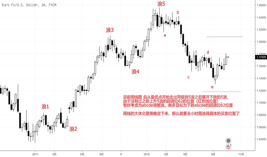 EURUSD: 一易汇:欧元交易策略 交易贵在简单 无他