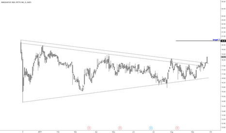 IIPR: Weekly breakout approaching on this marijuana REIT
