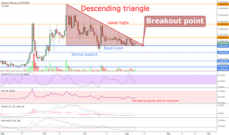 VOXBTC: VOX going dump ? Too many hype but I dont think it can fly moon.