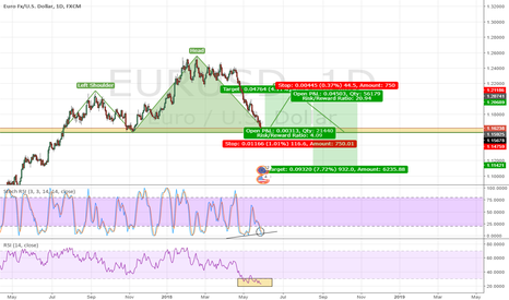EURUSD: Possible H&S in the making