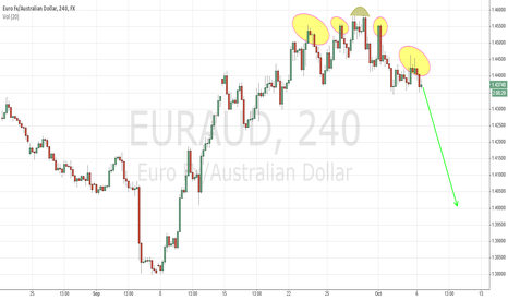 EURAUD: Head and Shoulders