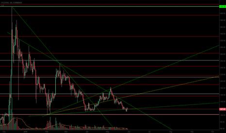 LTCUSD: LTCUSD- Trend Reversal Imminent