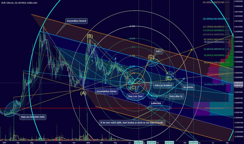 SHIFTBTC: 100% to 250% gain in Ascending Triangle? Sure hope so. :)