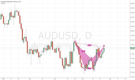 AUDUSD: Better shorting