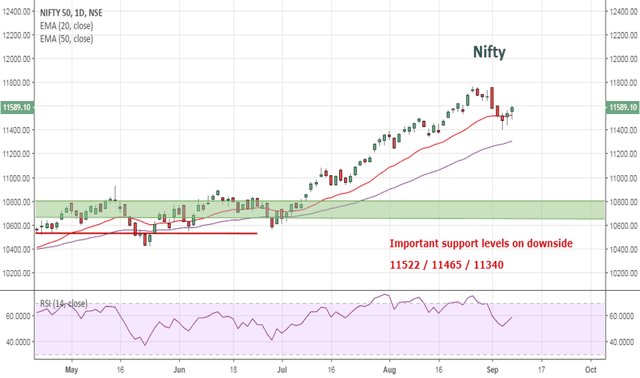 NIFTY: Nifty: Important levels from a short term trade perspective