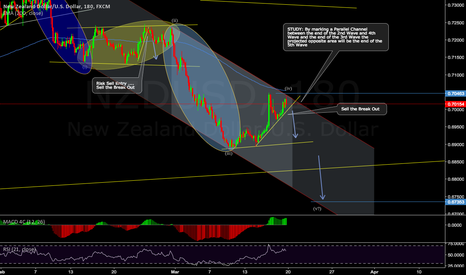 NZDUSD: NZDUSD Sell Set Up