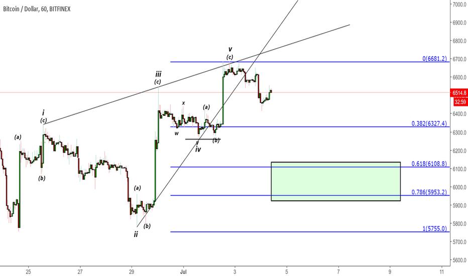 BTCUSD: BTCUSD - A low 6K retest is probable with leading diagonal count