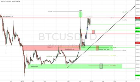 BTCUSD: Bitcoin HTF chart