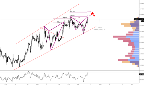 CADCHF: CADCHF Pending Sell order