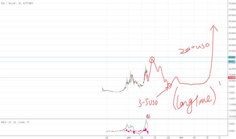 EOSUSD: 如果EOS要上1000RMB,大概是这样走的。