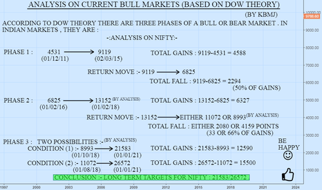 NIFTY: NIFTY : ANALYSIS BASED ON DOW THEORY AND PREVIOUS BULL MARKETS