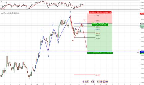 EURNZD: EURNZD Short on correction wave