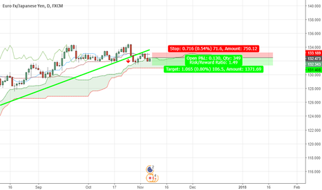EURJPY: Sell EURJPY Daily Chart ,