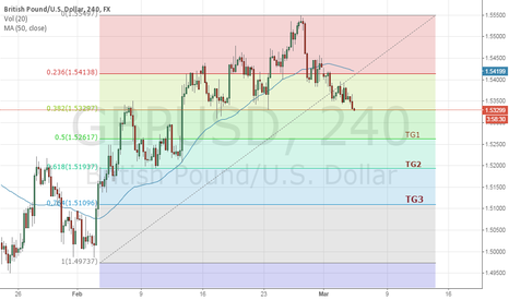 GBPUSD: Medium term look short nice