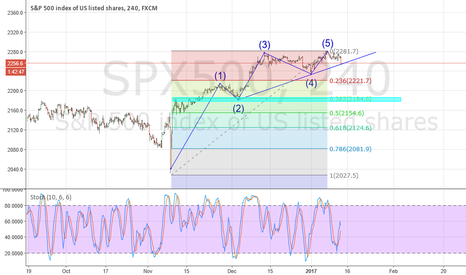 SPX500: Possible pull back on SPX500?