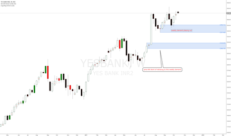 YESBANK: Yesbank NSE Indian Stock long bias at new demand zones