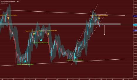 GBPAUD: Selling GBPAUD based on Mongerskit Trading System