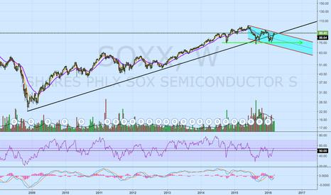 SOXX: Pivotal Week