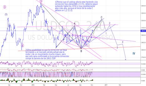 USDCOP: Posible pronostico de ondas de Elliott en el USDCOP