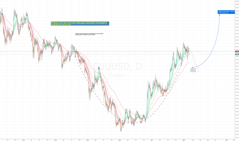 CUUUSD: Copper at an interesting position